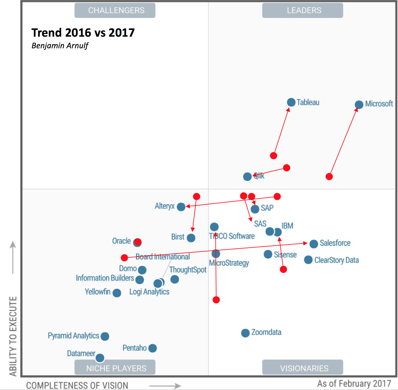 Microsoft cements its place as a leader in the Gartner Magic Quadrant for BI and Analytics 2017