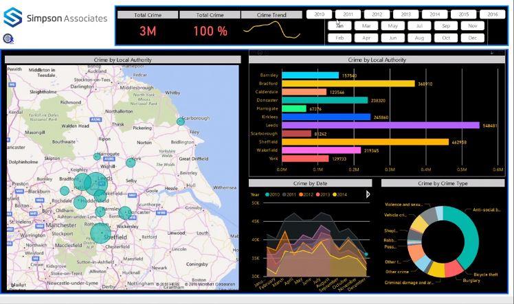 Microsoft Power BI: Crime Analysis Platform