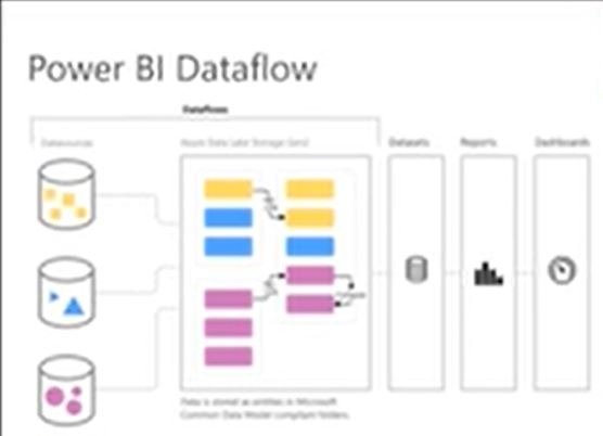 Power BI – Data Flows