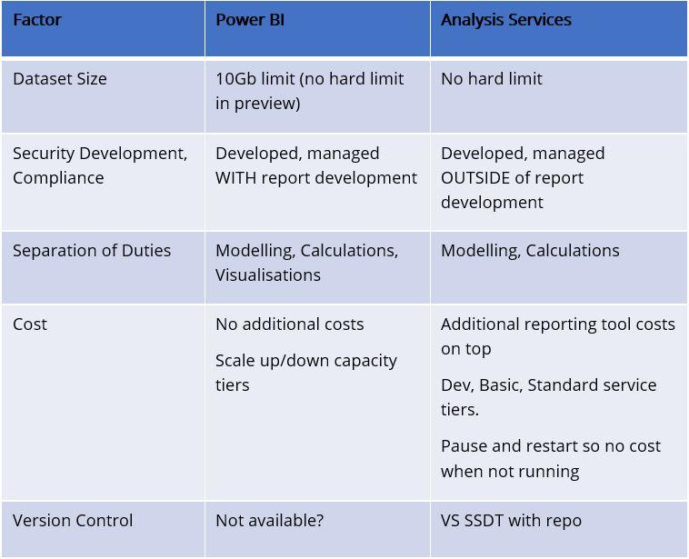 Power BI vs Azure Analysis Services | Simpson Associates